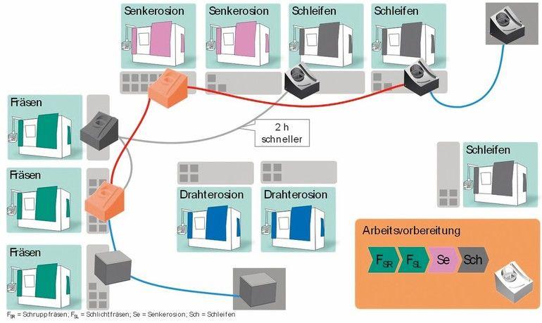 1.3_Adaptive_Fertigungsprozesskette.jpg