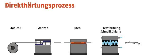 Turbo Korrosionsschutz: Zink-Eisen-Legierung übertrifft Aluminium AY79