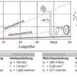 88024_CBN_Schruppen_Vergleich_Drehen_vs_Schleifen_II.jpg