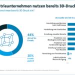 4_von_10_größeren_Industriebetrieben_setzen_3D-Druck_ein