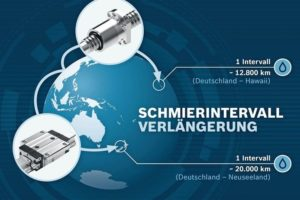 Bosch_Rexroth_BSHP_BASA_Schmierintervalle_Linearführungen_
