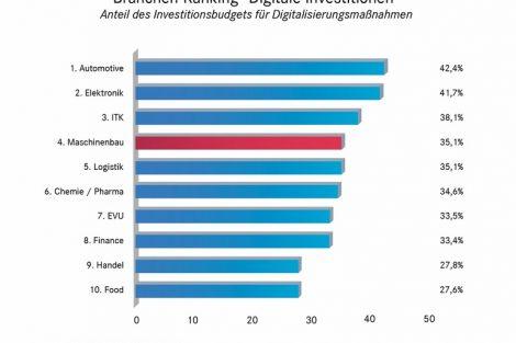 Branchenvergleich_Investionen_Maschinenbau-01.jpg