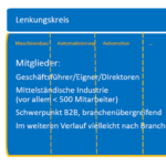 Organisation_des_Digital_Industry_Circle_(DIC)