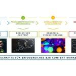 Grafik_Statista_Vier_Schritte_Content-Marketing.jpg