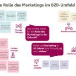 Grafik_Zukunft_B2B-Marketing_BIESALSKI_COMPANY.jpg