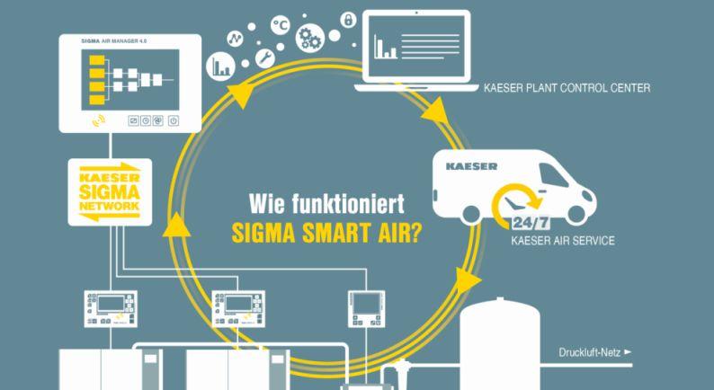 Kaeser-Funktionsschema_SIGMA-SMART-AIR