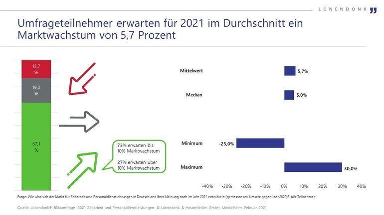 Deutsche_Zeitarbeitsunternehmen_sehen_für_das_Jahr_2021_einen_verhaltenen_Aufschwung