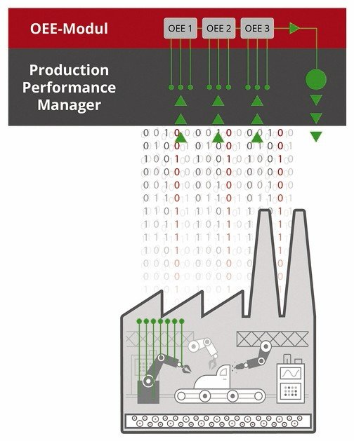 Production_Performance_Manager_OEE-Modul.jpg
