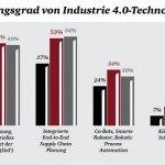 PwC_Strategy_Infografik_Industrie_4.0-Technologien.jpg