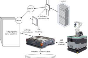 SEW0003_Kommunikationskonzept.jpg