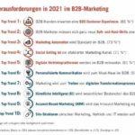 Statista-Grafik_bvik_Trends_2021_Druck.jpg