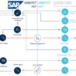 Subcontracting_Prozess_SAP_ARvato_Systems.jpg
